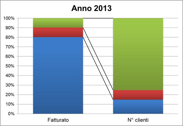 ABC clienti_fatturato e n°
