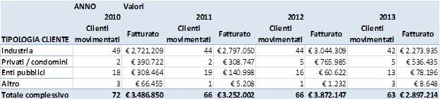 Analisi dati di vendita